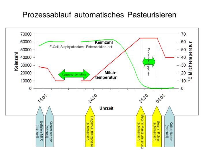 Dieses Bild stellt grafisch den Ablauf eines automatisierten Pasteurisierungsprozesses dar.